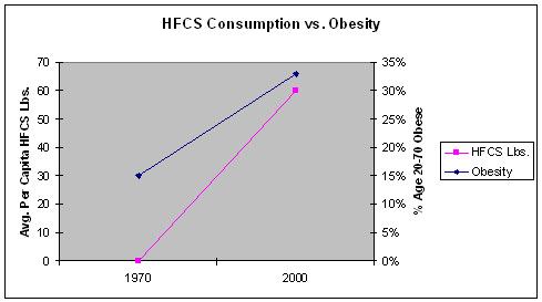 HFCS vs. Obesity
